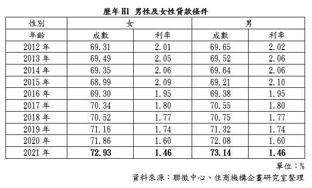 歷年H1男女貸款條件(住商機構企研室/提供)