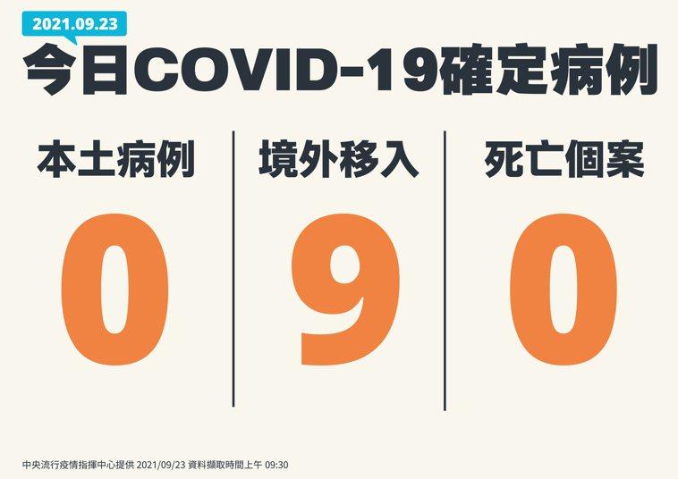 國內新增9例COVID-19確定病例,均為境外移入;另確診個案中無新增死亡。圖/...