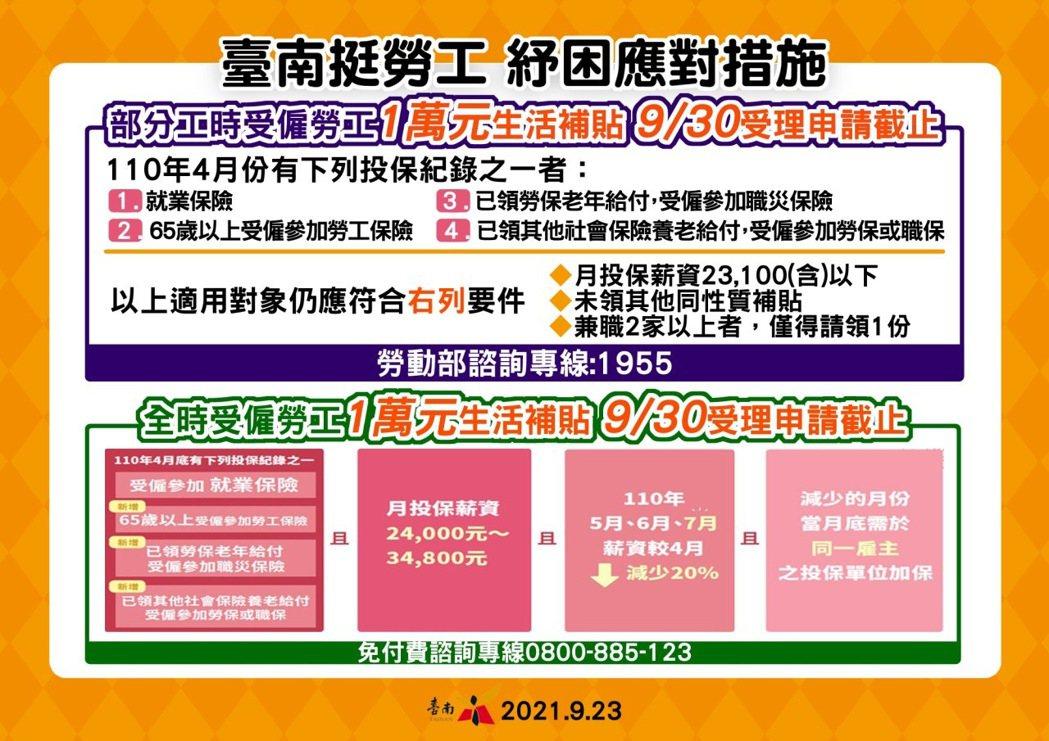 台南市勞工局提醒勞工申請1萬元生活津貼。圖/勞工局提供