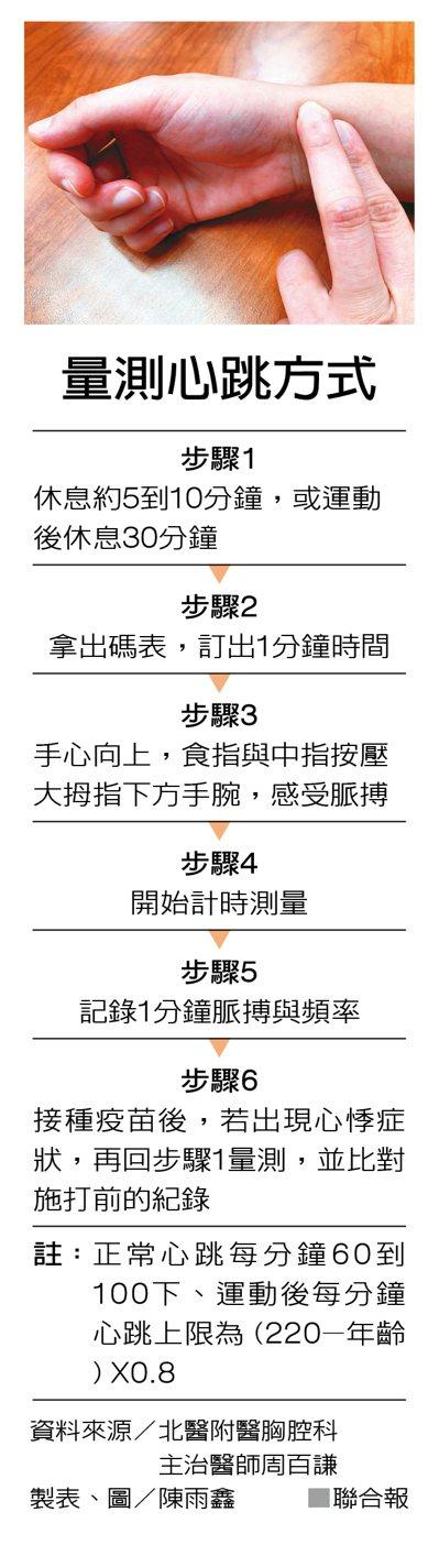 量測心跳方式 資料來源/北醫附醫胸腔科主治醫師周百謙 製表、圖/陳雨鑫