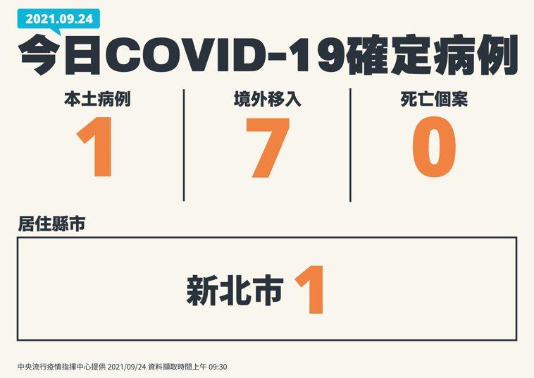 國內新增8例COVID-19確定病例,分別為1例本土及7例境外移入;另確診個案中...