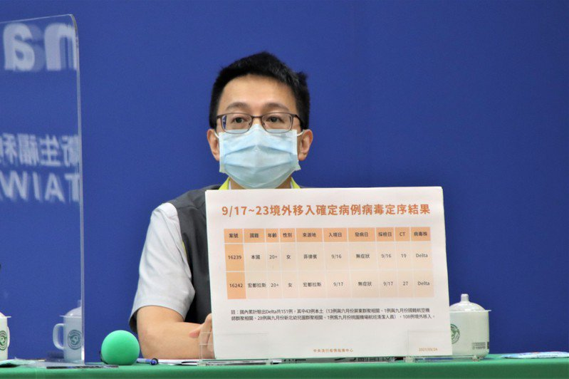 羅一鈞說,國內目前驗出Delta病毒株共有151例,其中108例為境外移入、其餘為本土案例。圖/指揮中心提供