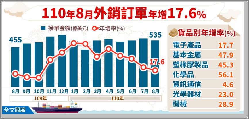 經濟部統計處今(24)日公布8月外銷訂單數據。8月外銷訂單金額為535.0億美元...