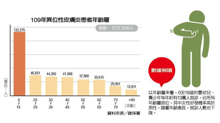 109年異位性皮膚炎患者年齡層 製表/元氣周報