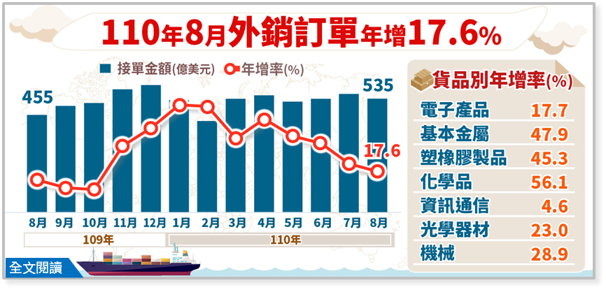 經濟部統計處今(24)日公布8月外銷訂單數據,訂單金額為535.0億美元,為歷年...