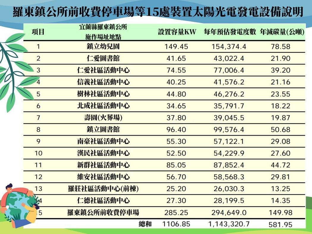 羅東鎮公所前停車場等15處裝置太陽光電發電設備列表。  業者/提供
