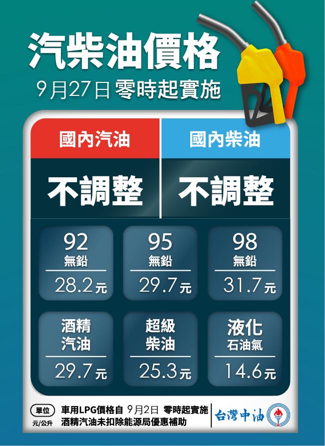 下周汽油、柴油價格不調整。 摘自台灣中油