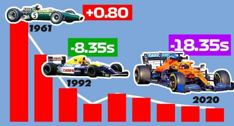 影/速度愈來愈快?用圖表看出F1賽車每個世代單圈時間差異!