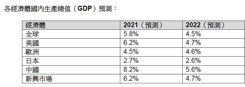 各經濟體國內生產總值(GDP)預測。圖/DWS提供