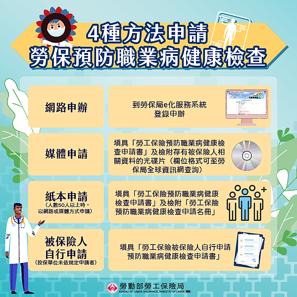 4種方式提出申請。 圖/勞工保險局