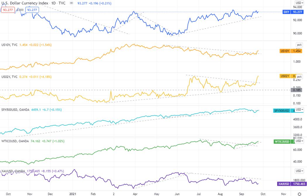 美元指數、S&P500(CFD)、美國公債殖利率(10年、2年)、原油(CFD)...