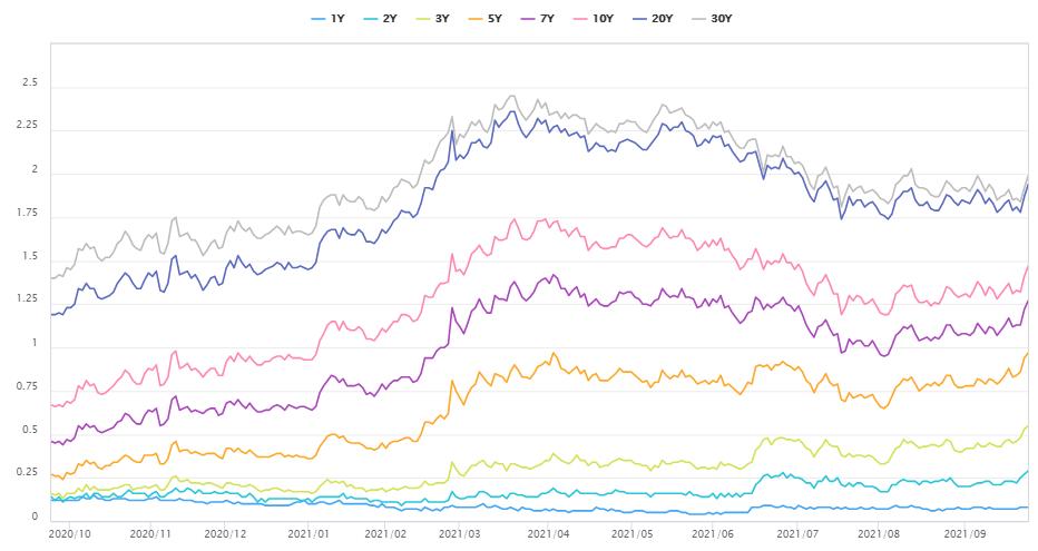 美國公債不同剩餘期限殖利率的變化。 (圖/OANDA提供)