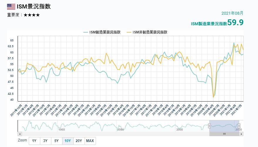 ISM經濟指數的變化。 (圖/OANDA提供)