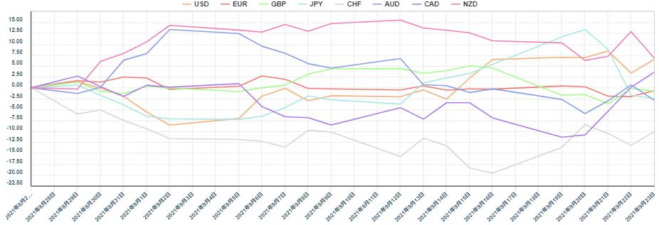上週主要8種貨幣對的相對貨幣強弱圖。 (圖/OANDA提供)
