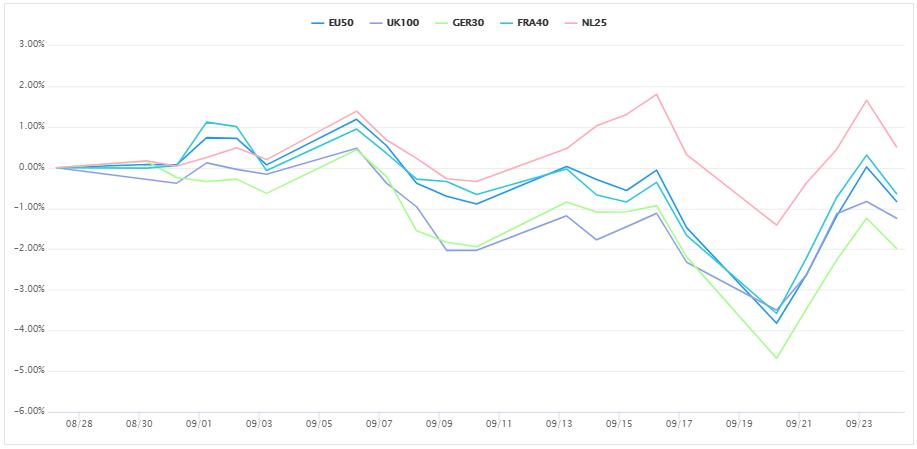 歐洲的股指CFD。 (圖/OANDA提供)