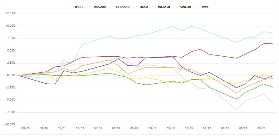 上週亞洲、大洋洲的股指CFD。 (圖/OANDA提供)