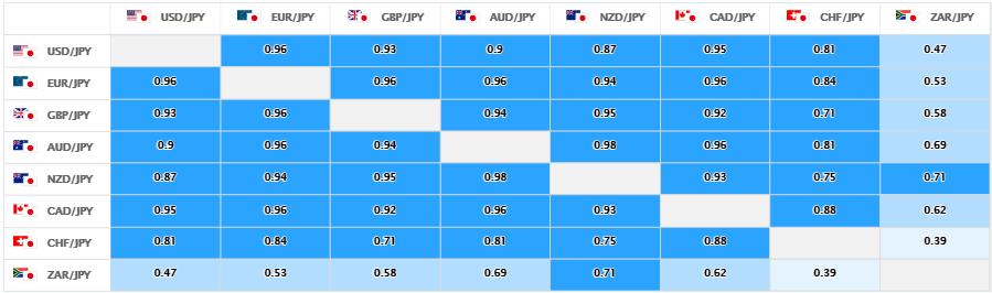 上週的美元/日圓、日圓交叉盤的相關性。 (圖/OANDA提供)