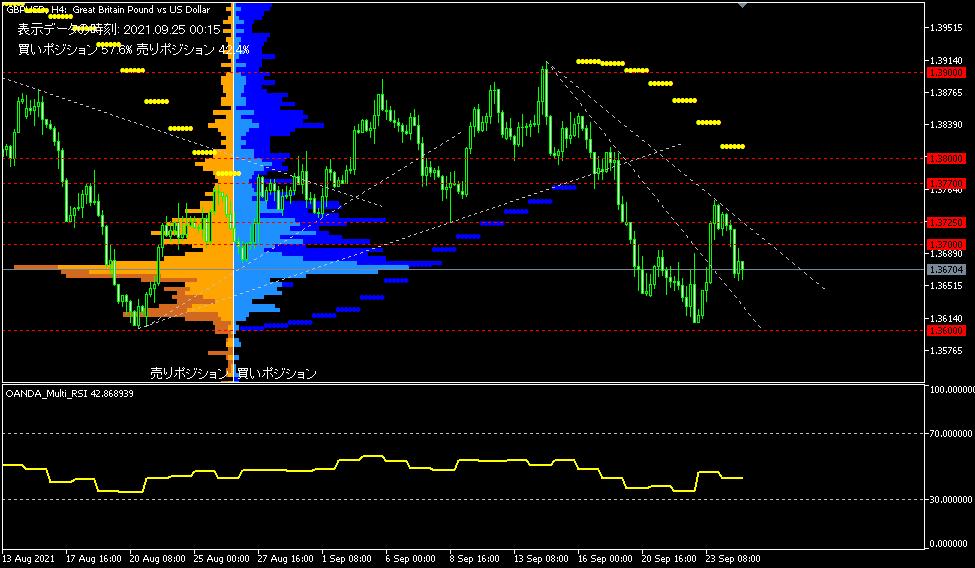 GBP/USD的4小時圖表。【圖表使用指標工具包括】: OANDA_ Mul...