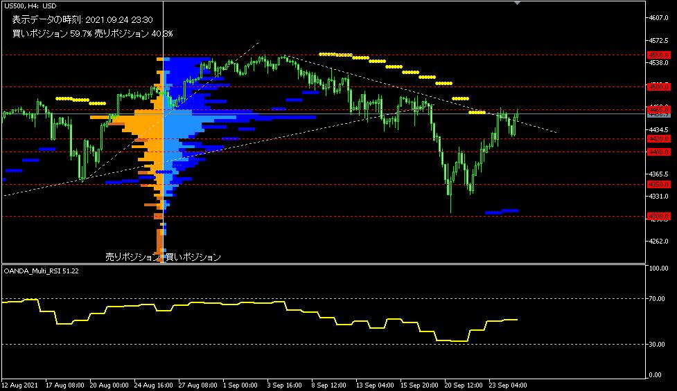 美國S&P股票指数500(US500)。【圖表使用指標工具包括】: OAND...