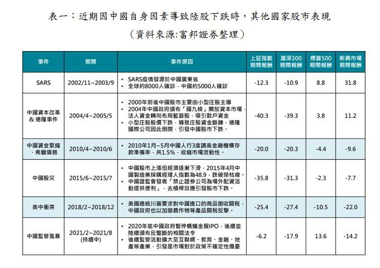 近期因中國自身因素導致陸股下跌時,其他國家股市表現 。(資料來源:富邦證券整理)