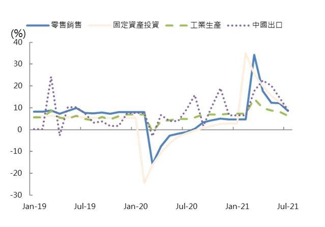 中國GDP成長率(%) 。(資料來源:Bloomberg)