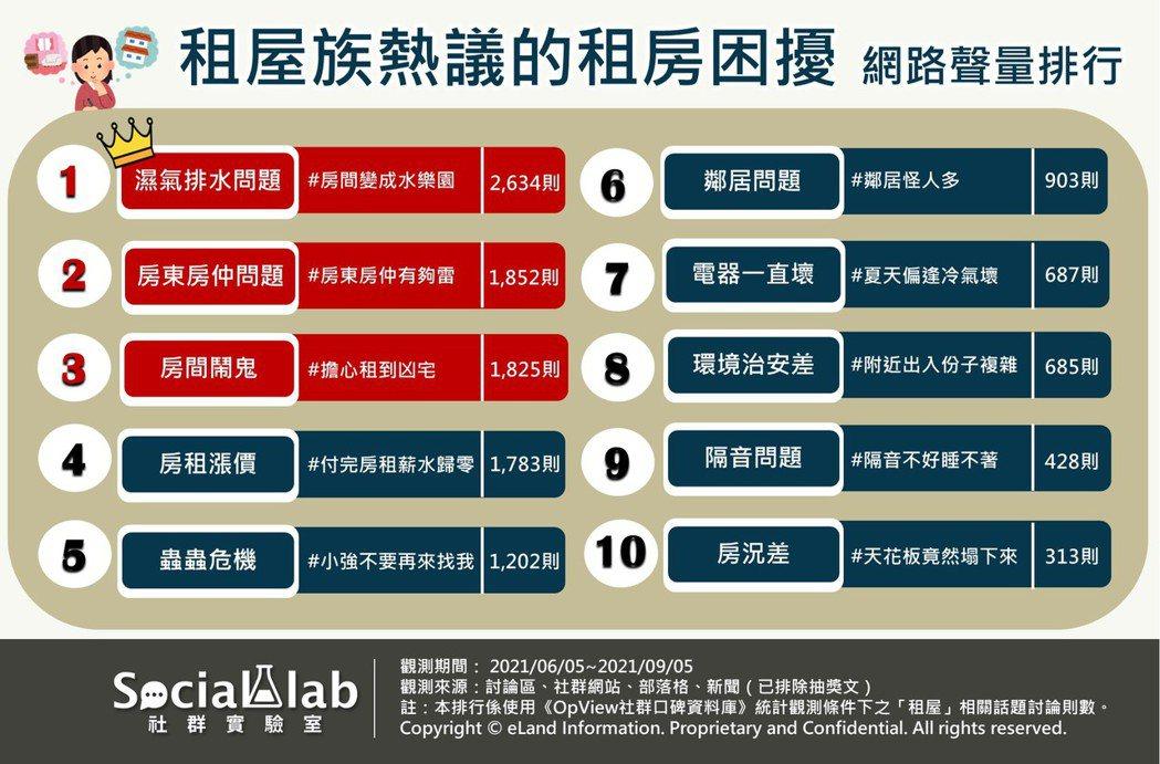 租屋族熱議的租房困擾網路聲量排行。 Social Lab社群實驗室/製圖
