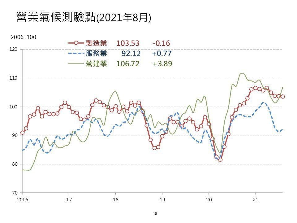 台經院今(27)日指出,受疫情趨緩等因素影響,台灣8月服務業、營建業營業氣候測驗...