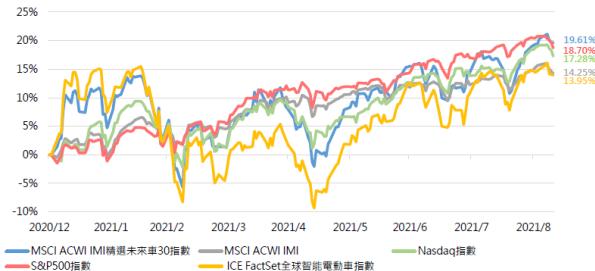 MSCI ACWI IMI精選未來車30指數與其他指數比較走勢圖。(資料來源:B...