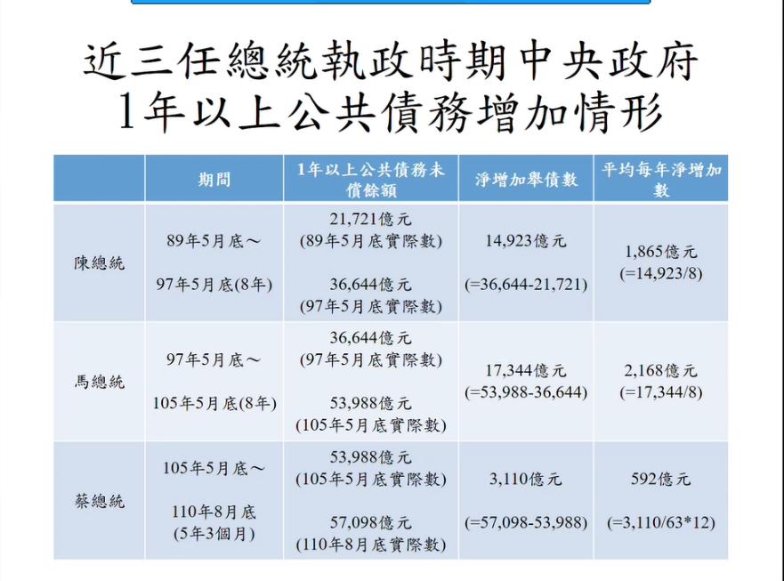 近三任總統中央政府長債增加情形。財政部提供