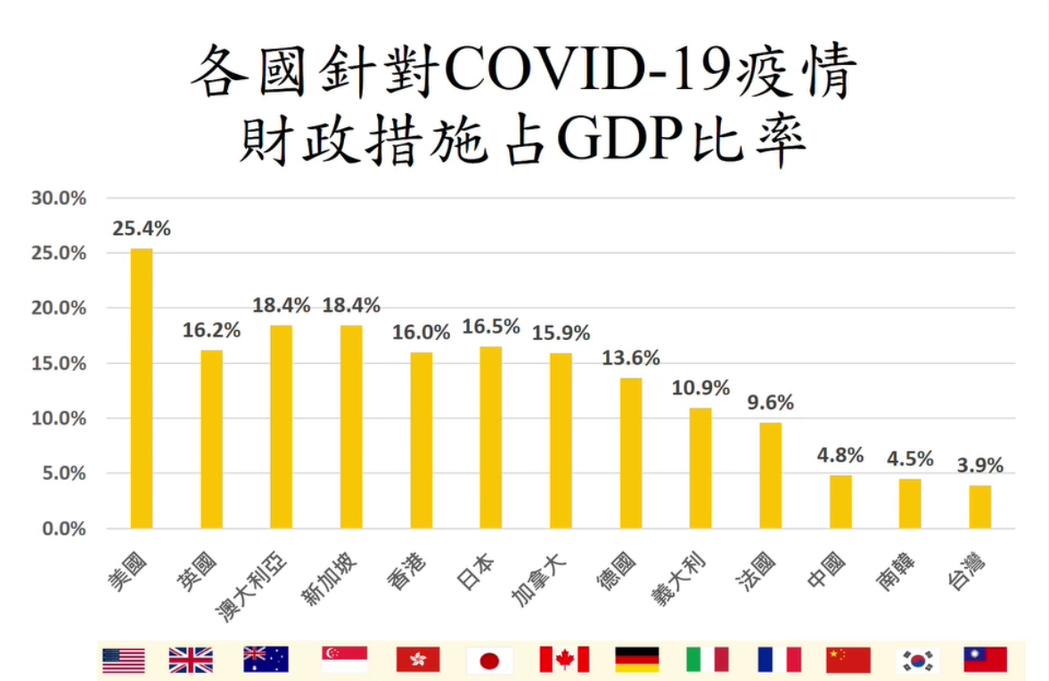 各國因應疫情財政措施占GDP比率。財政部提供