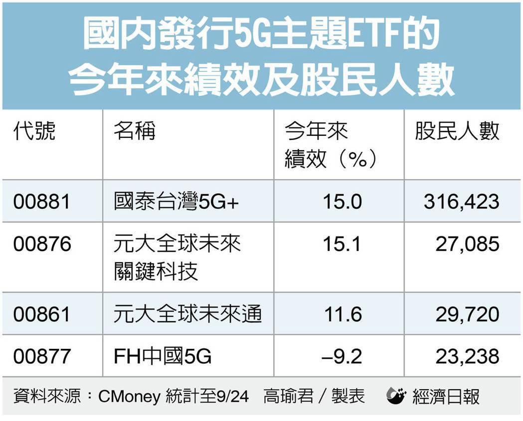 國內發行5G主題ETF的今年來績效及股民人數。資料來源:CMoney