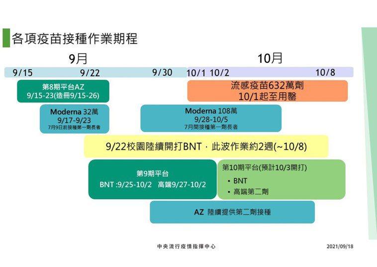 第十輪原先規畫於10月3日接種BNT和高端疫苗。圖/指揮中心提供