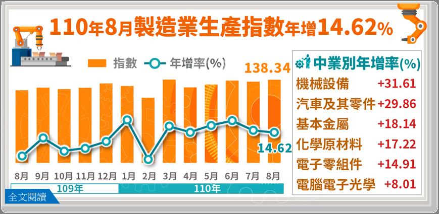 經濟部統計處今(27)日公布8月工業生產指數為136.76,年增13.6%,製造...