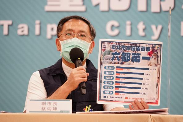 台北市副市長蔡炳坤表示,目前台北市新冠疫苗施打率,統計到9月24日,第一劑疫苗接種率已經打64.5%,第二劑疫苗覆蓋率達到14.20%。圖/北市府提供