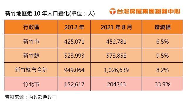 新竹地區近十年人口變化(台灣房屋集團趨勢中心/提供)