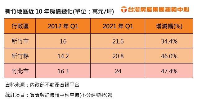新竹地區近十年房價變化(台灣房屋集團趨勢中心/提供)