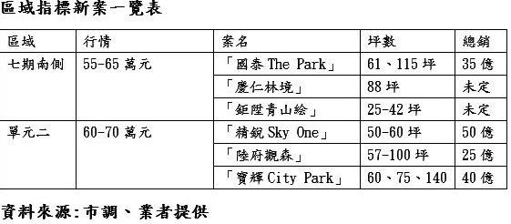 台中市南屯區域指標新案一覽。業者提供