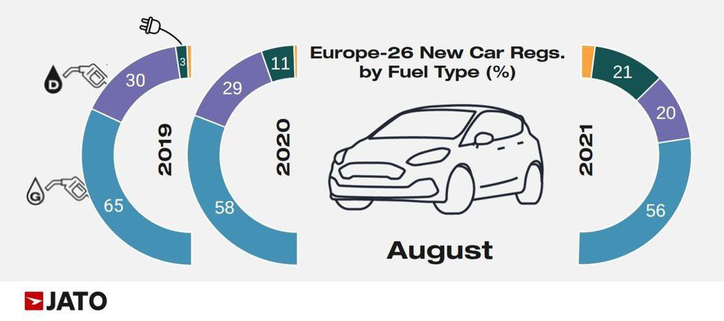 由調查可以發現柴油車及電氣化車款進入死亡交叉。 摘自Carscoops.com