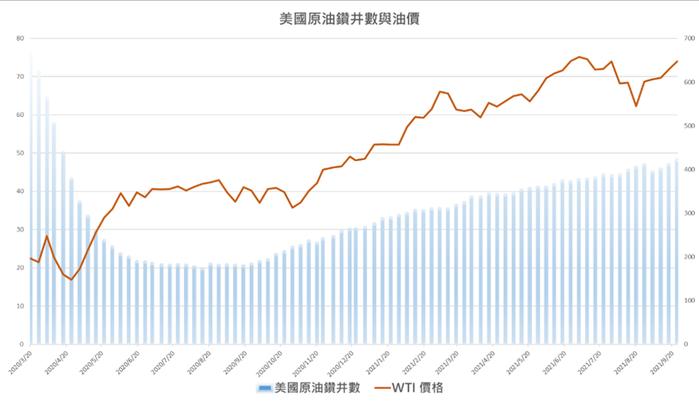 資料來源: Investing.com ,統一期貨整理