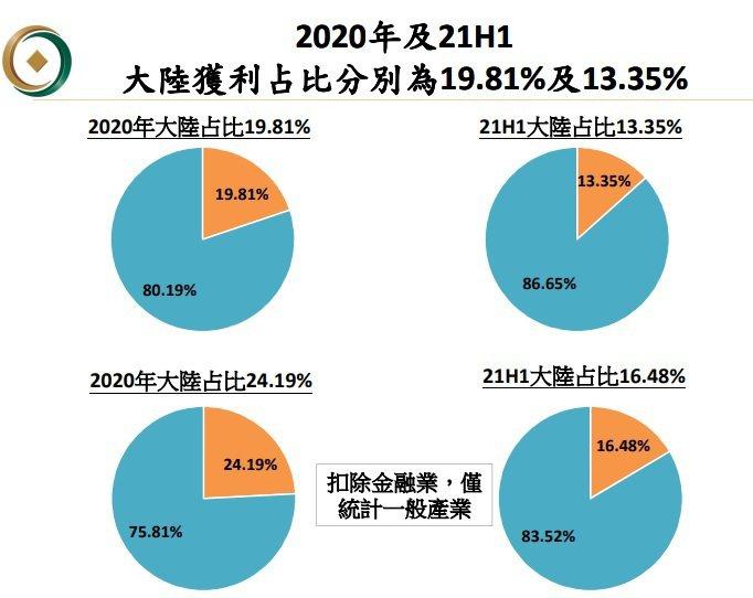 台灣上市櫃公司2020年及2021上半年在中國大陸獲利占比分別為19.81%及1...