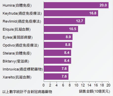 2021年預計全球前十大藥物銷售金額。(資料來源:Evaluate Ltd.、D...
