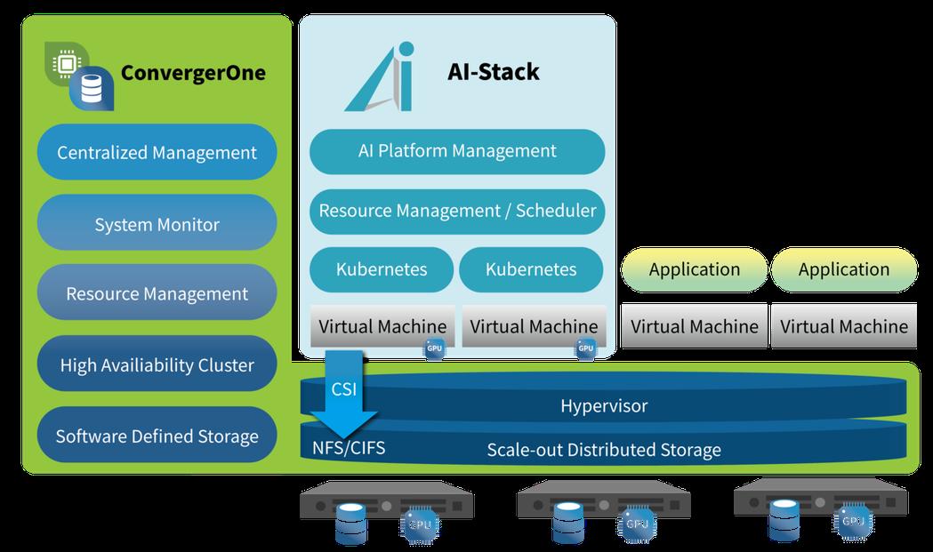 Bigtera的ConvergerOne搭配數位無限軟體的AI-Stack,簡化...