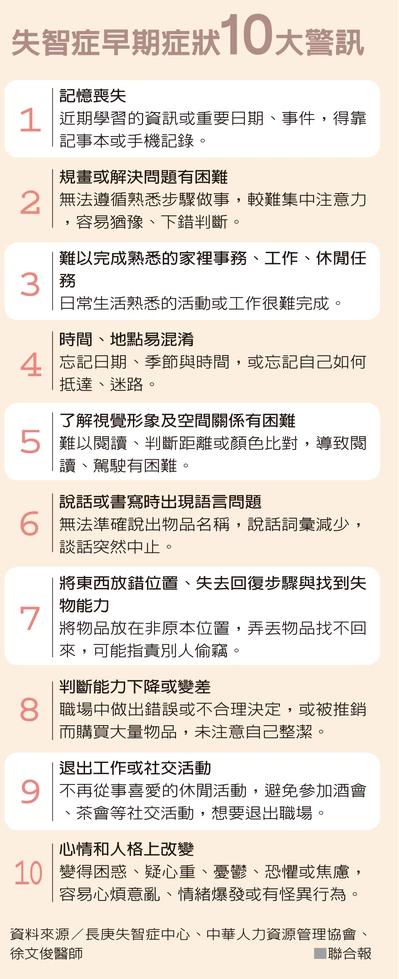 失智症早期症狀10大警訊。 資料來源/長庚失智症中心、中華人力資源管理協會、徐文...