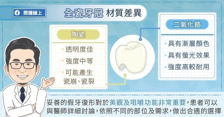假牙的材質有哪些? 圖/照護線上提供