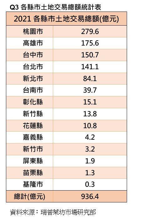 第3季各縣市土地交易總額統計表(瑞普萊坊市場研究部/提供)
