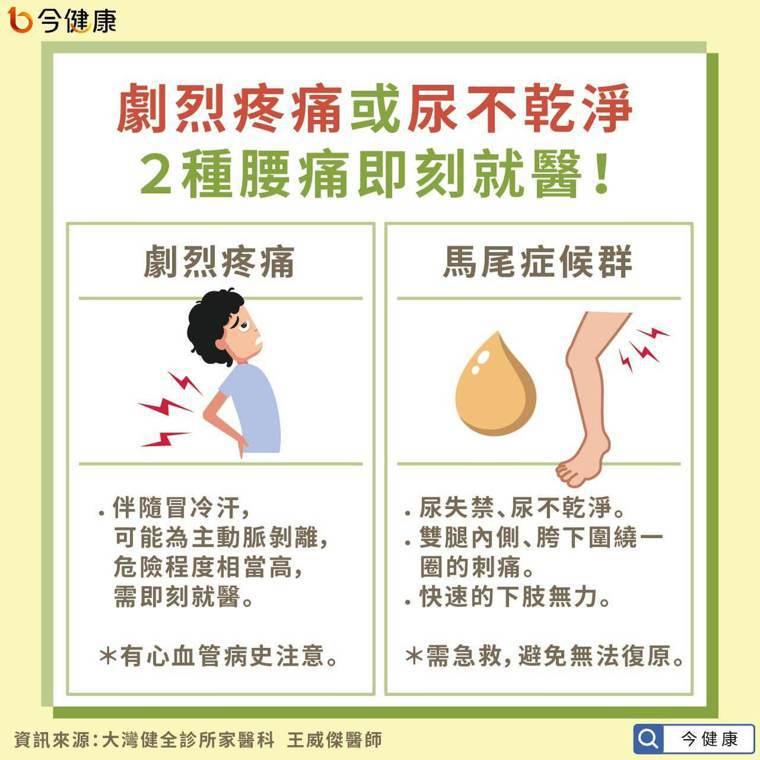 劇烈疼痛或尿失禁,2種腰痛即刻就醫! 圖/今健康提供
