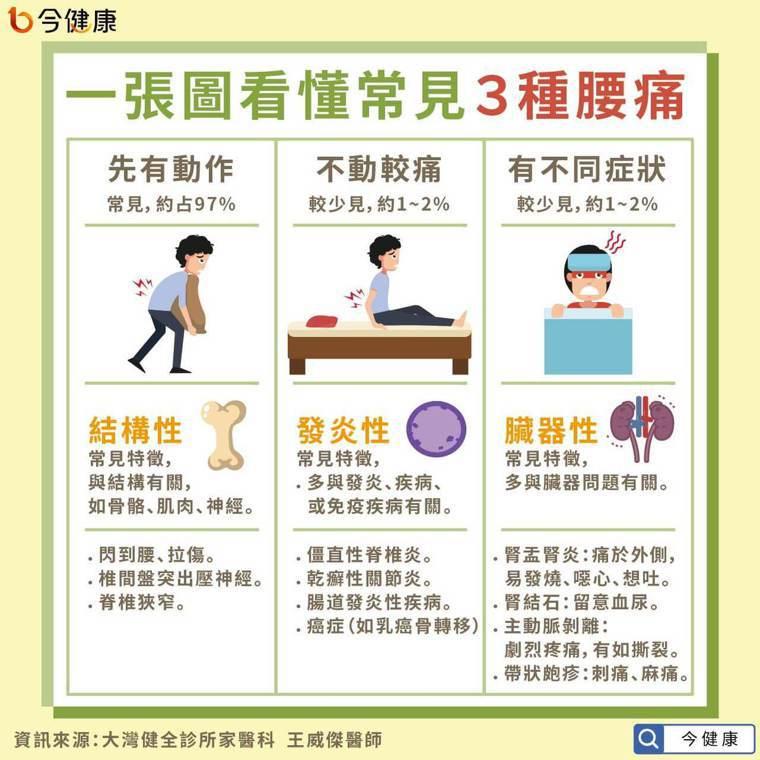 為什麼會腰痛?以感受區分3類型! 圖/今健康提供