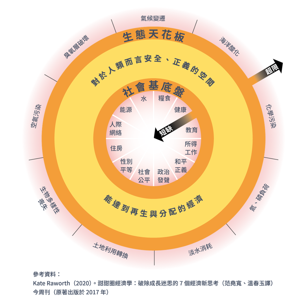 甜甜圈經濟學由英國經濟學家凱特.拉沃斯(Kate Raworth)提出。圖/社企...