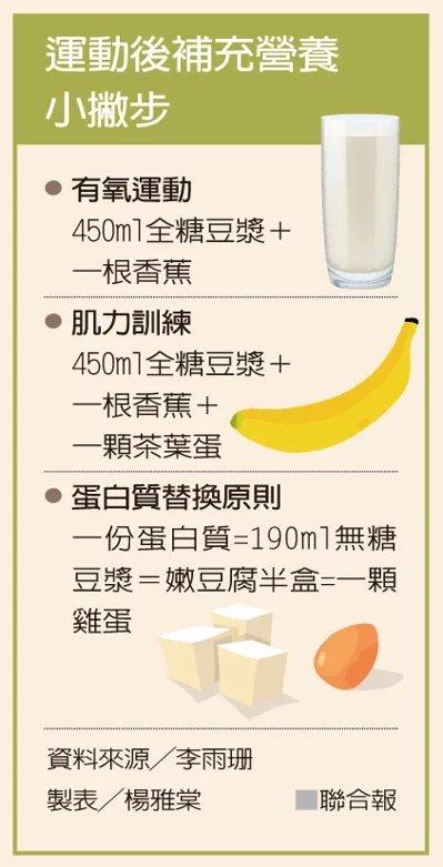 運動後補充營養小撇步。 製表/楊雅棠、資料來源/李雨珊