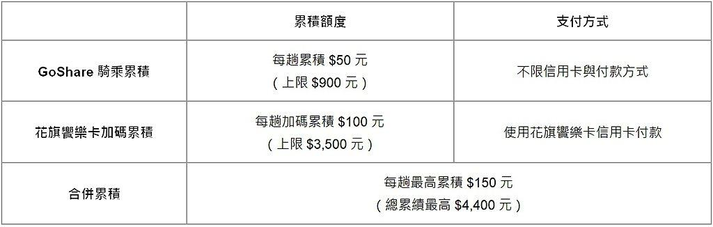 每趟騎乘結帳金額需達0元以上且使用LINE Pay綁定花旗饗樂卡付款,不符合花旗...